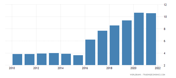 nigeria unemployment male percent of male labor force wb data