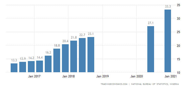 Nigeria Unemployment Rate