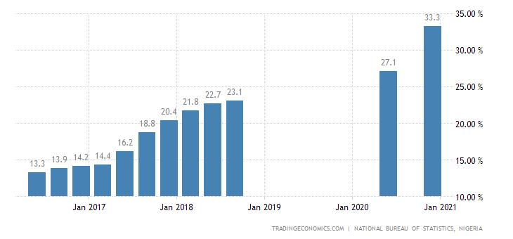 Nigeria Unemployment Rate   2019   Data   Chart   Calendar