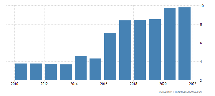 nigeria unemployment total percent of total labor force wb data