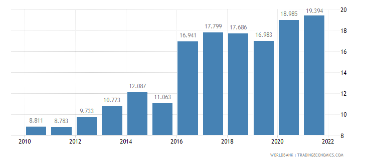 nigeria unemployment youth female percent of female labor force ages 15 24 wb data