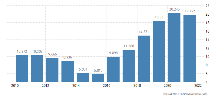 nigeria unemployment youth male percent of male labor force ages 15 24 wb data