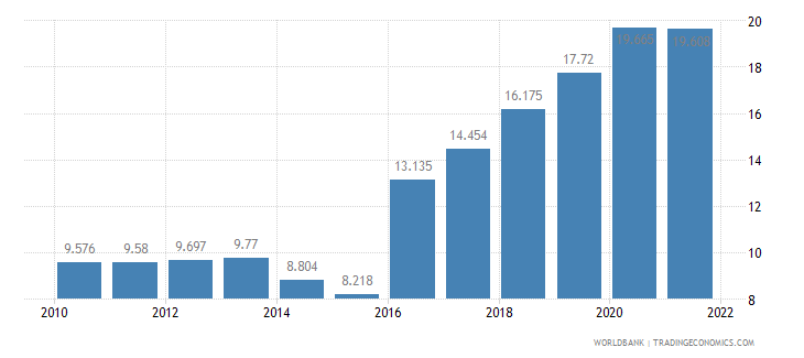 nigeria unemployment youth total percent of total labor force ages 15 24 wb data