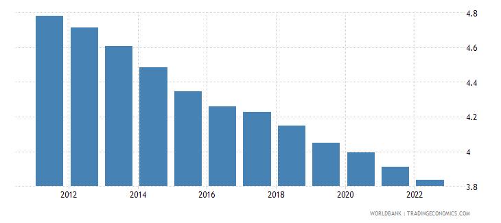 nigeria urban population growth annual percent wb data