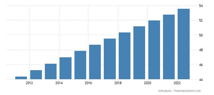 nigeria urban population percent of total wb data