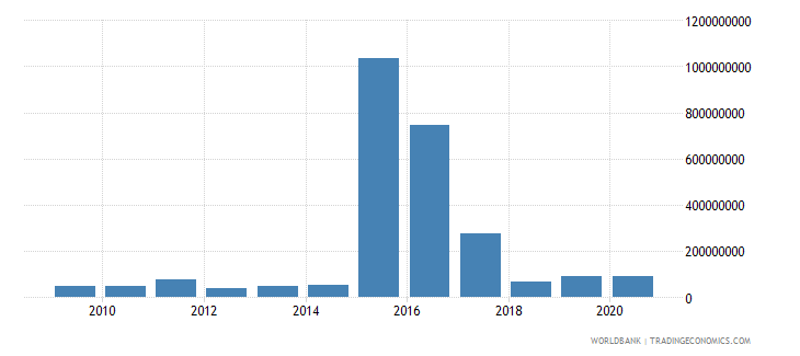 nigeria workers remittances and compensation of employees paid us dollar wb data