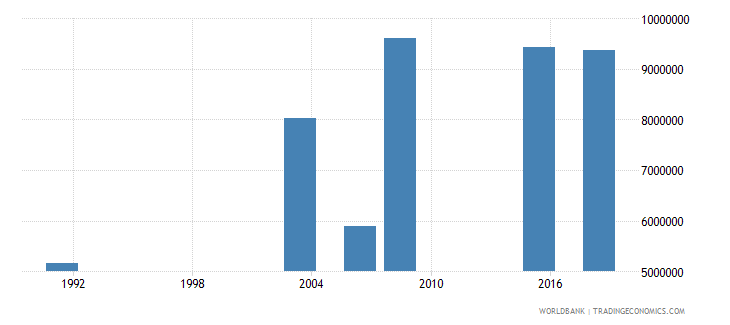 nigeria youth illiterate population 15 24 years both sexes number wb data