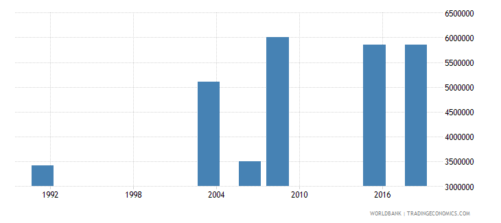 nigeria youth illiterate population 15 24 years female number wb data