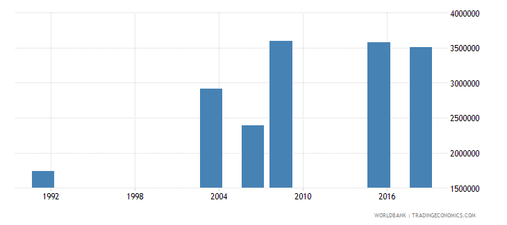 nigeria youth illiterate population 15 24 years male number wb data