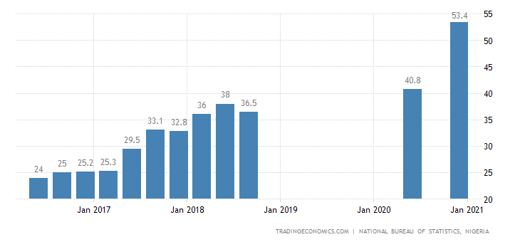 Nigeria Youth Unemployment Rate