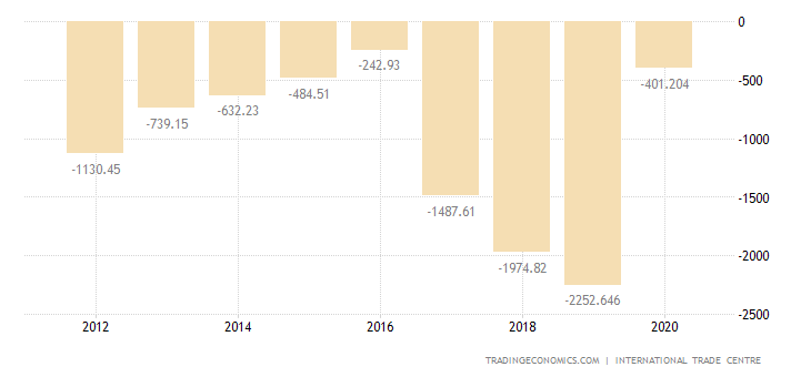 North Korea Balance of Trade