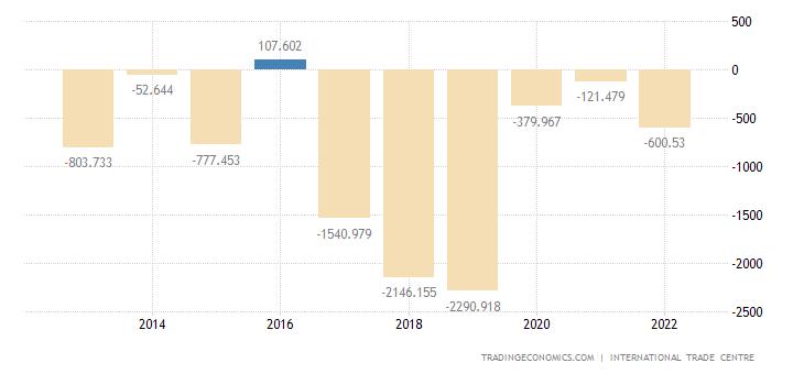 North Korea Balance of Trade