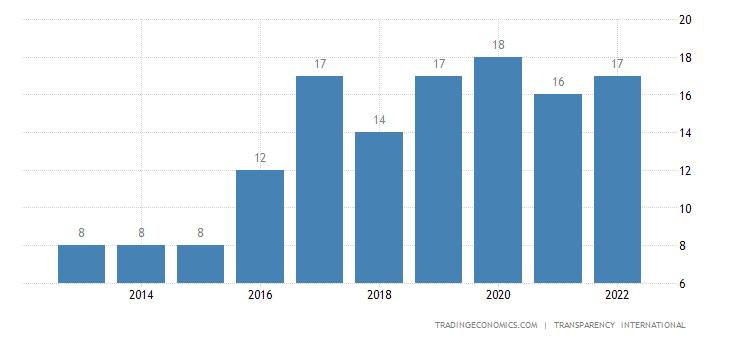 North Korea Corruption Index
