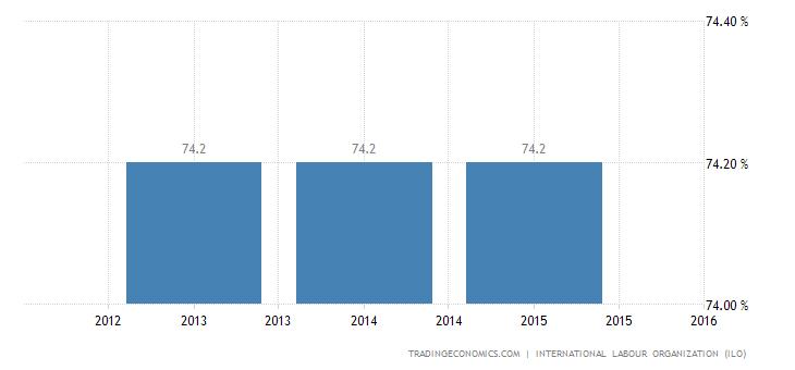 North Korea Employment Rate