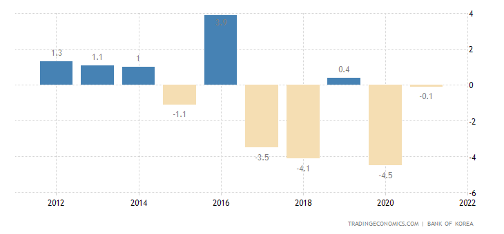 North Korea GDP Annual Growth Rate