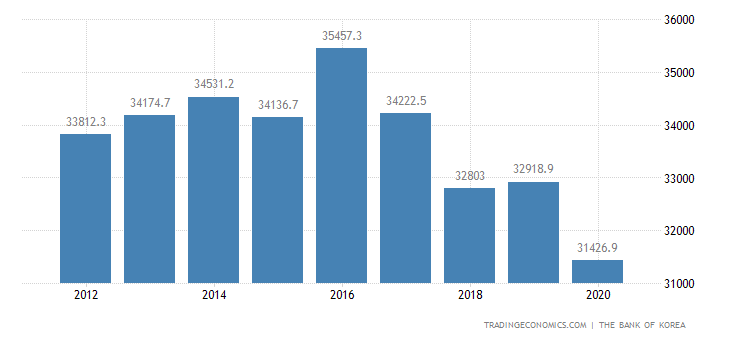 North Korea GDP Constant Prices