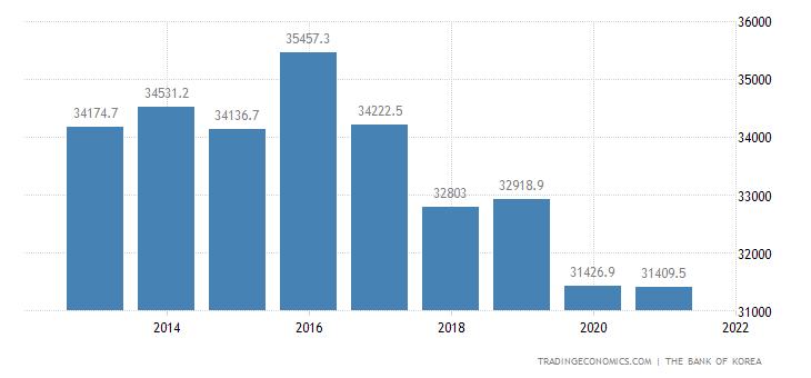 North Korea GDP Constant Prices