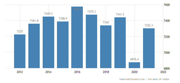North Korea GDP From Agriculture