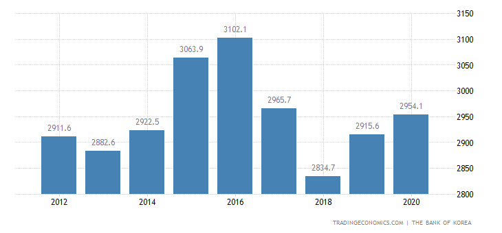 North Korea GDP From Construction