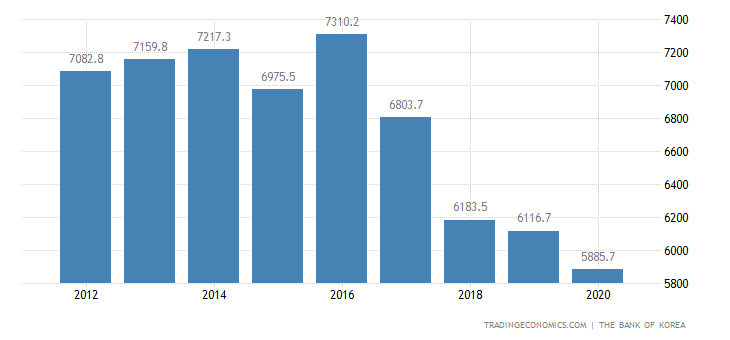 North Korea GDP From Manufacturing