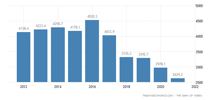 North Korea GDP From Mining