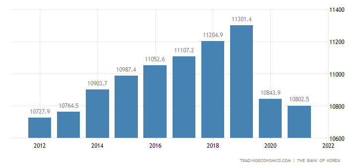 North Korea Gdp From Services