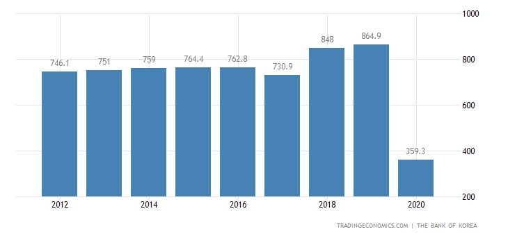 North Korea GDP From Transport