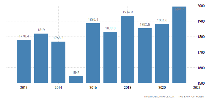 North Korea GDP From Utilities