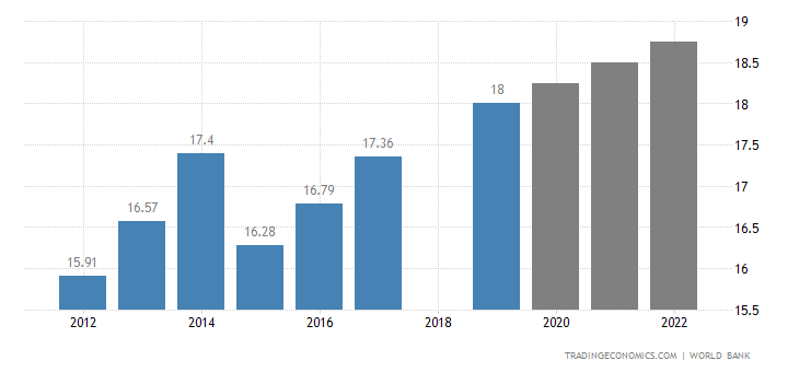 North Korea GDP