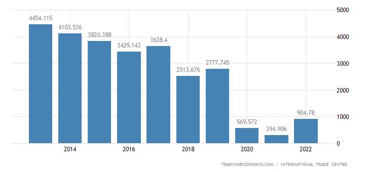 North Korea Imports