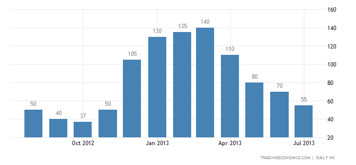 North Korea Inflation Rate