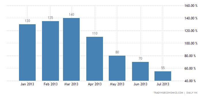 North Korea Inflation Rate