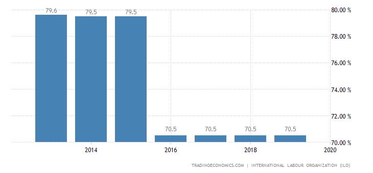 North Korea Labor Force Participation Rate