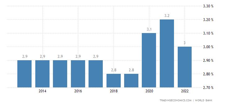 North Korea Unemployment Rate
