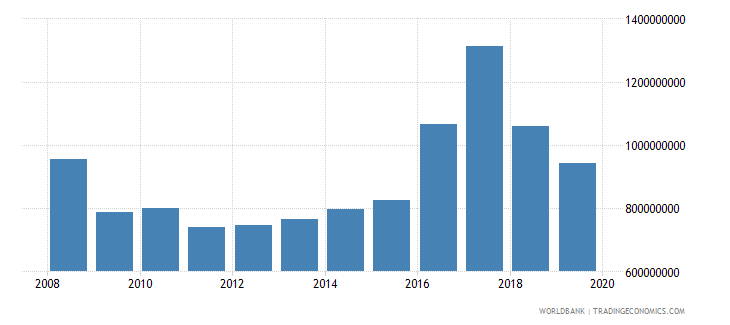 northern mariana islands gdp constant lcu wb data