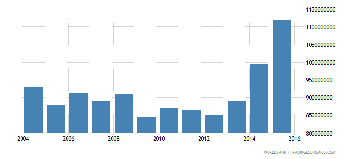 northern mariana islands gross national expenditure current us$ wb data