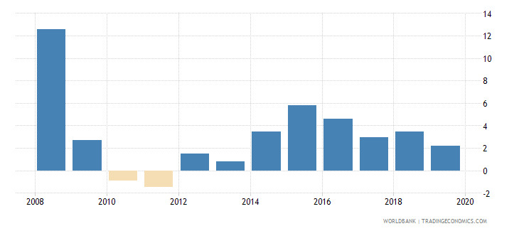 northern mariana islands inflation gdp deflator linked series annual percent wb data