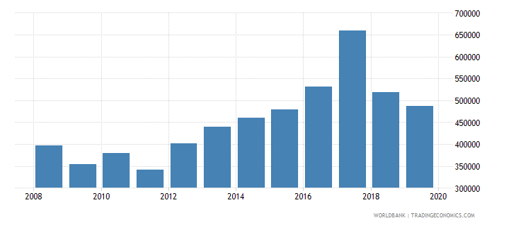 northern mariana islands international tourism number of arrivals wb data
