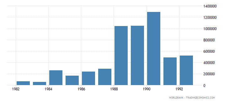 northern mariana islands net bilateral aid flows from dac donors netherlands us dollar wb data
