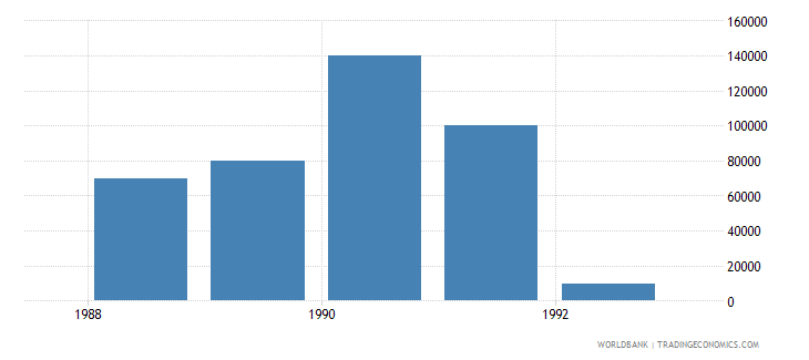northern mariana islands net bilateral aid flows from dac donors new zealand us dollar wb data