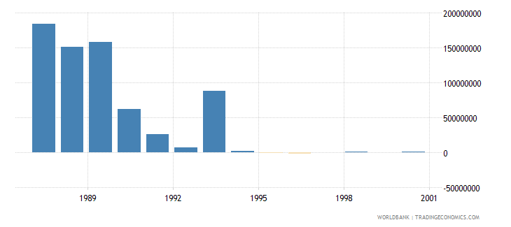 northern mariana islands net bilateral aid flows from dac donors total us dollar wb data