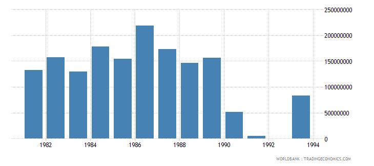 northern mariana islands net bilateral aid flows from dac donors united states us dollar wb data