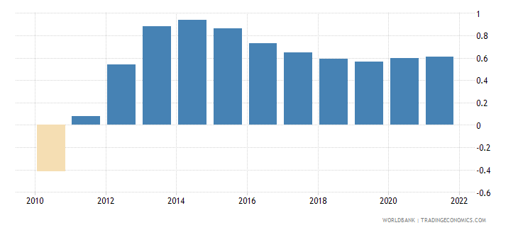 northern mariana islands population growth annual percent wb data