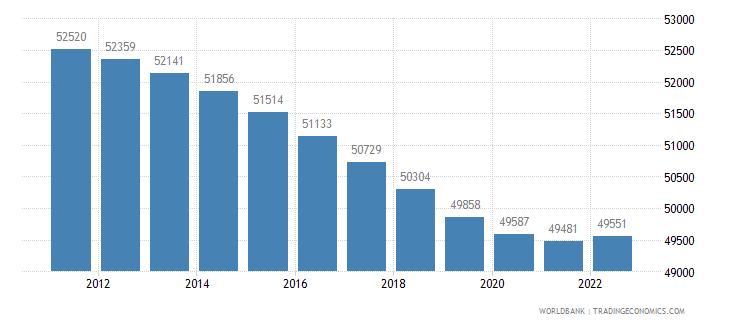 northern mariana islands population total wb data