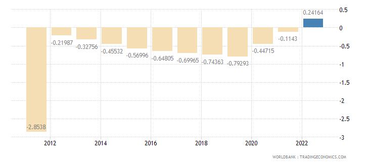 northern mariana islands urban population growth annual percent wb data