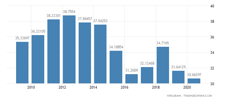 norway adjusted savings gross savings percent of gni wb data