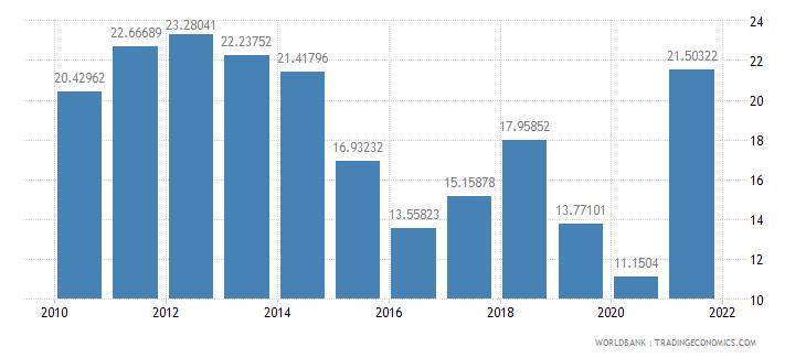norway adjusted savings net national savings percent of gni wb data