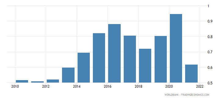 norway agricultural raw materials exports percent of merchandise exports wb data