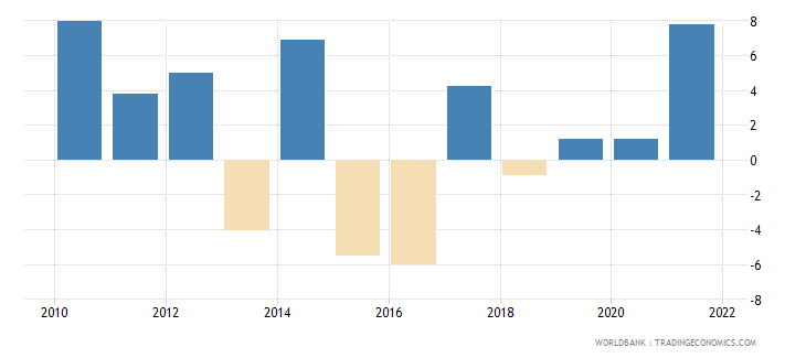 norway agriculture value added annual percent growth wb data