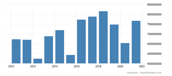 norway agriculture value added us dollar wb data